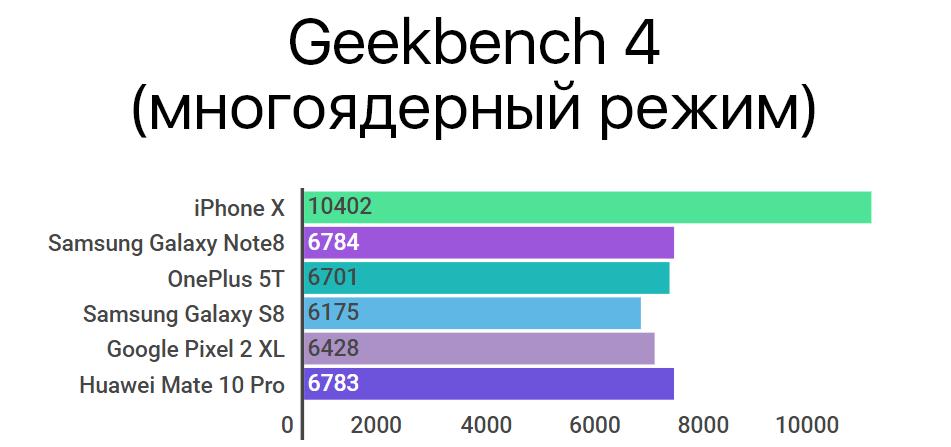Geekbench 4 многоядерный