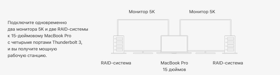 Подключение 5K к MacBookPro