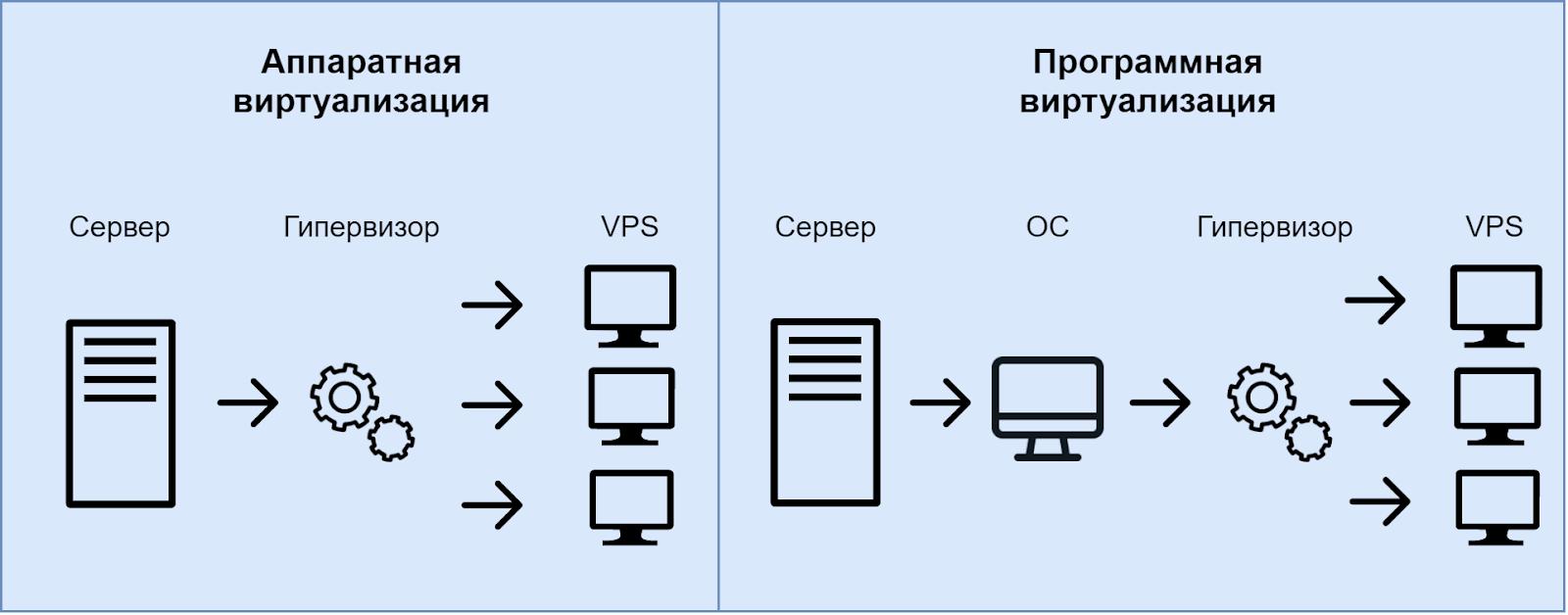 Обзор Облачных серверов и VPS от REG.RU